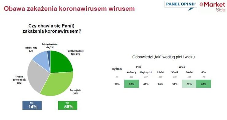 Czy Polacy obawiają się zakażenia?