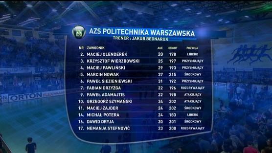 AZS Politechnika Warszawska - Wkręt-met AZS Częstochowa, PlusLiga