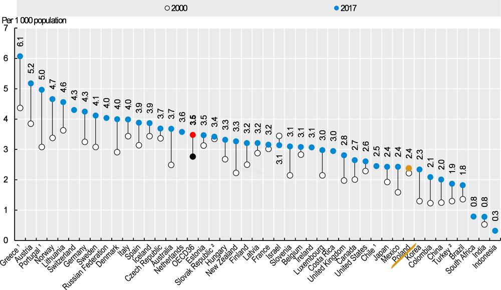 Zmiana w liczbie lekarzy na tysiąc mieszkańców w 2010 i 2017 r.
