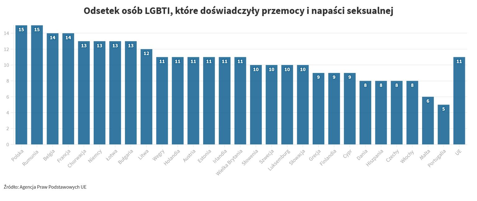 Odsetek osób LGBT, które doświadczyły napaści i przemocy seksualnej