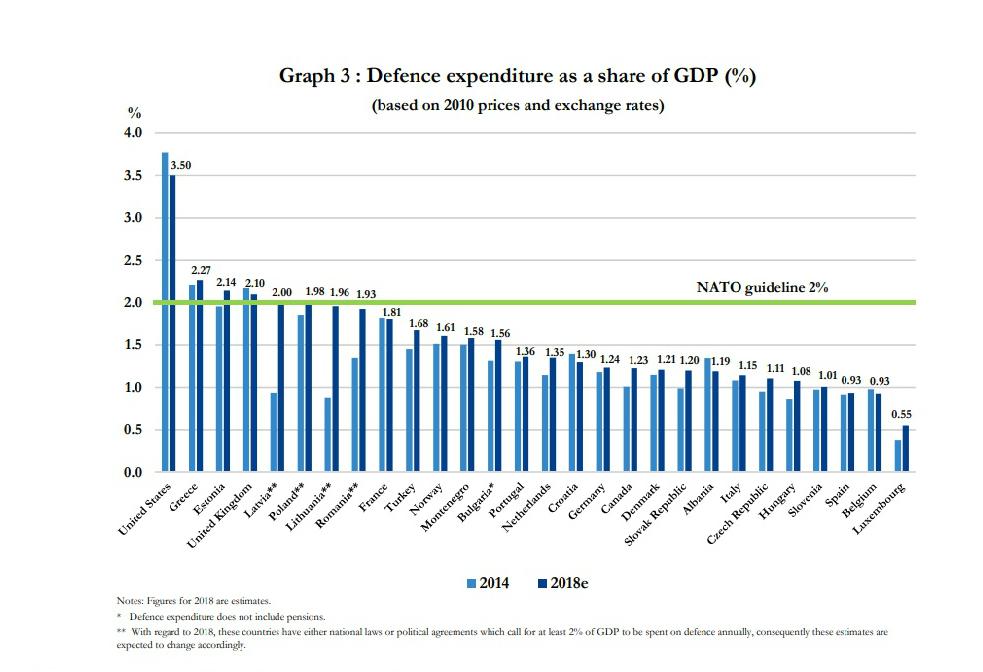 Wydatki obronne NATO w relacji do PKB
