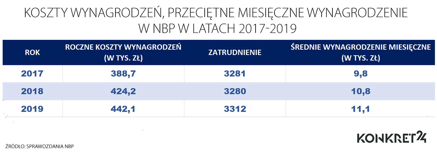 Roczne koszty wynagrodzeń w NBP w latach 2017-2019