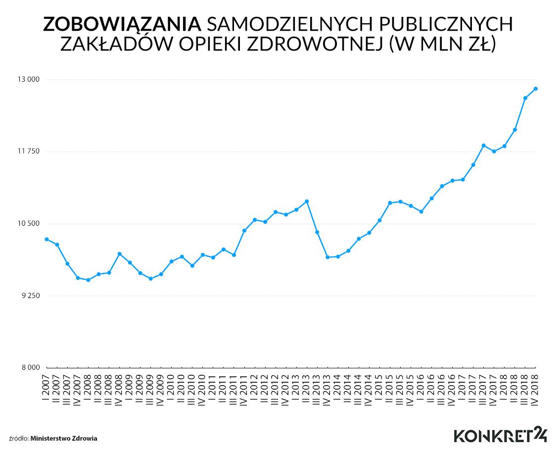 Zobowiązania samodzielnych publicznych zakładów opieki zdrowotnej (w mln zł)