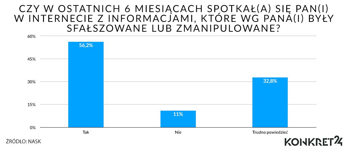 Świadomość i rozpowszechnienie dezinformacji w Polsce (raport NASK z września 2019)