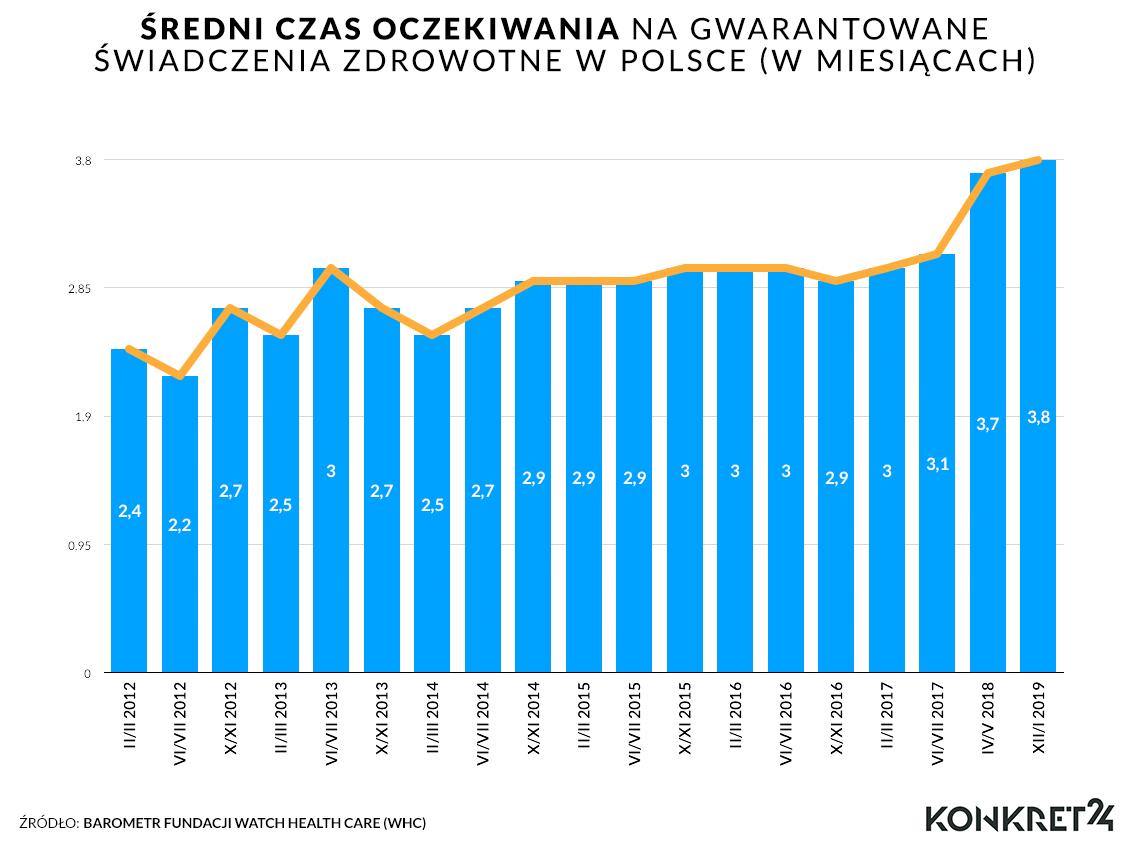 Jak długo średnio Polacy czekają na świadczenia medyczne?