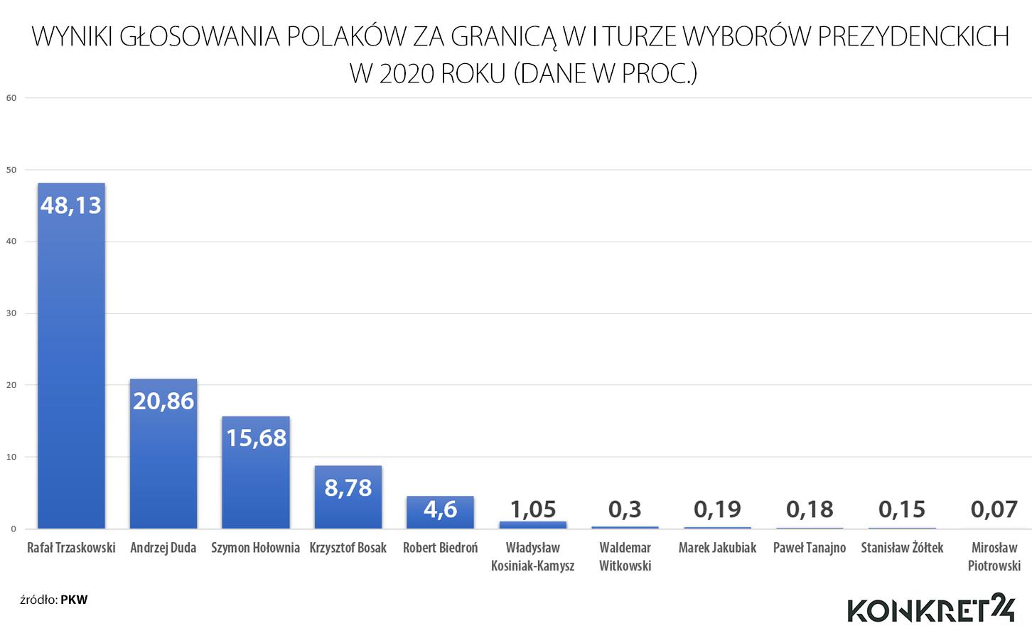 Wyniki głosowania Polonii w pierwszej turze wyborów prezydenckich w 2020 roku
