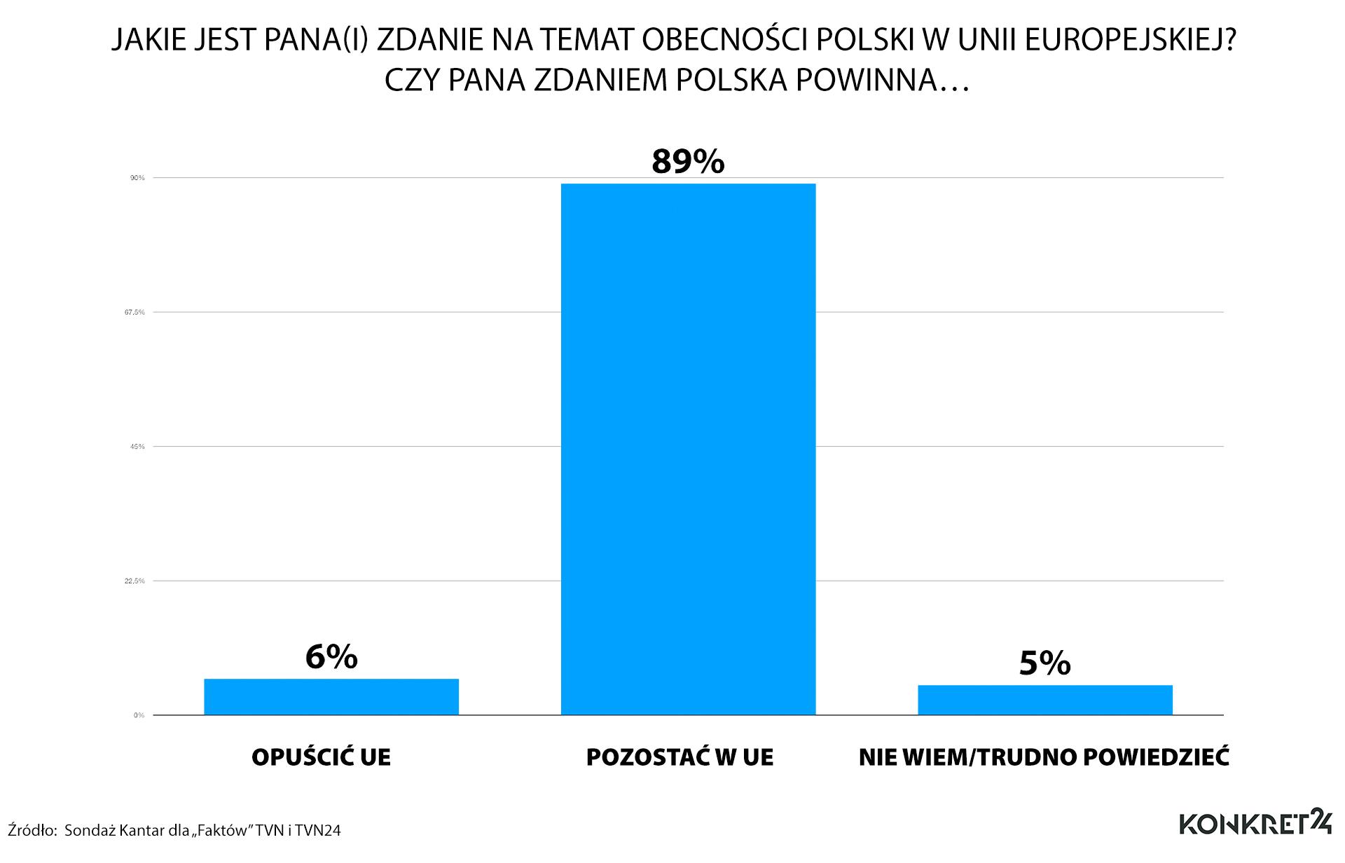 Czy Polska powinna opuścić Unię Europejską?