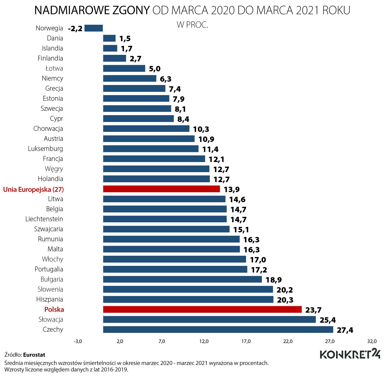Nadmiarowe zgony od marca 2020 do marca 2021 roku