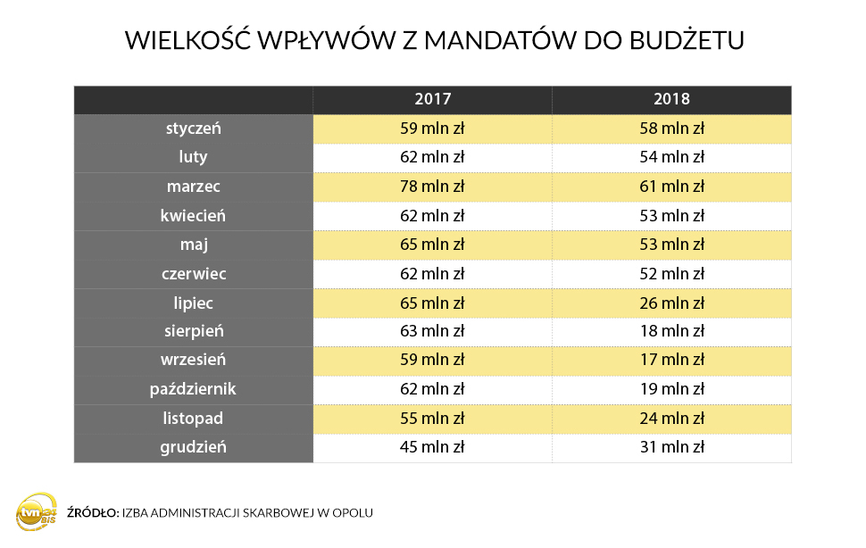 Wpływy z mandatów do budżetu w 2017 r. i 2018 r.