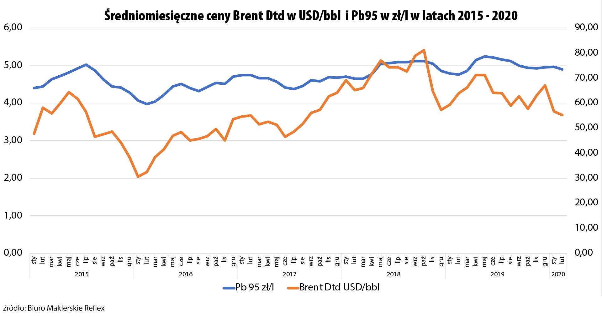 Średniomiesięczne ceny Pb95 w relacji do ropy w latach 2015-2020