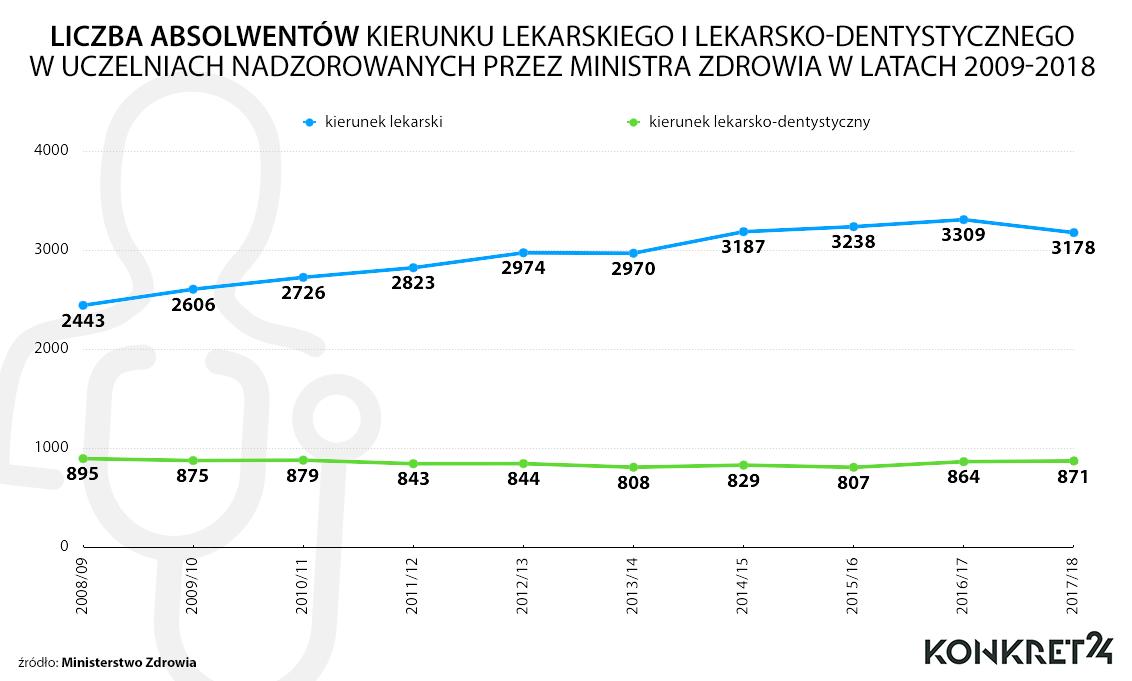 Liczba absolwentów kierunku lekarskiego i lekarsko-dentystycznego w uczelniach nadzorowanych przez Ministra Zdrowia w latach 2009-2018