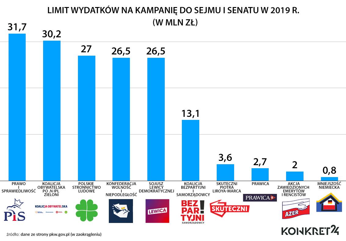 Limit wydatków na wybory parlamentarne w 2018 r.