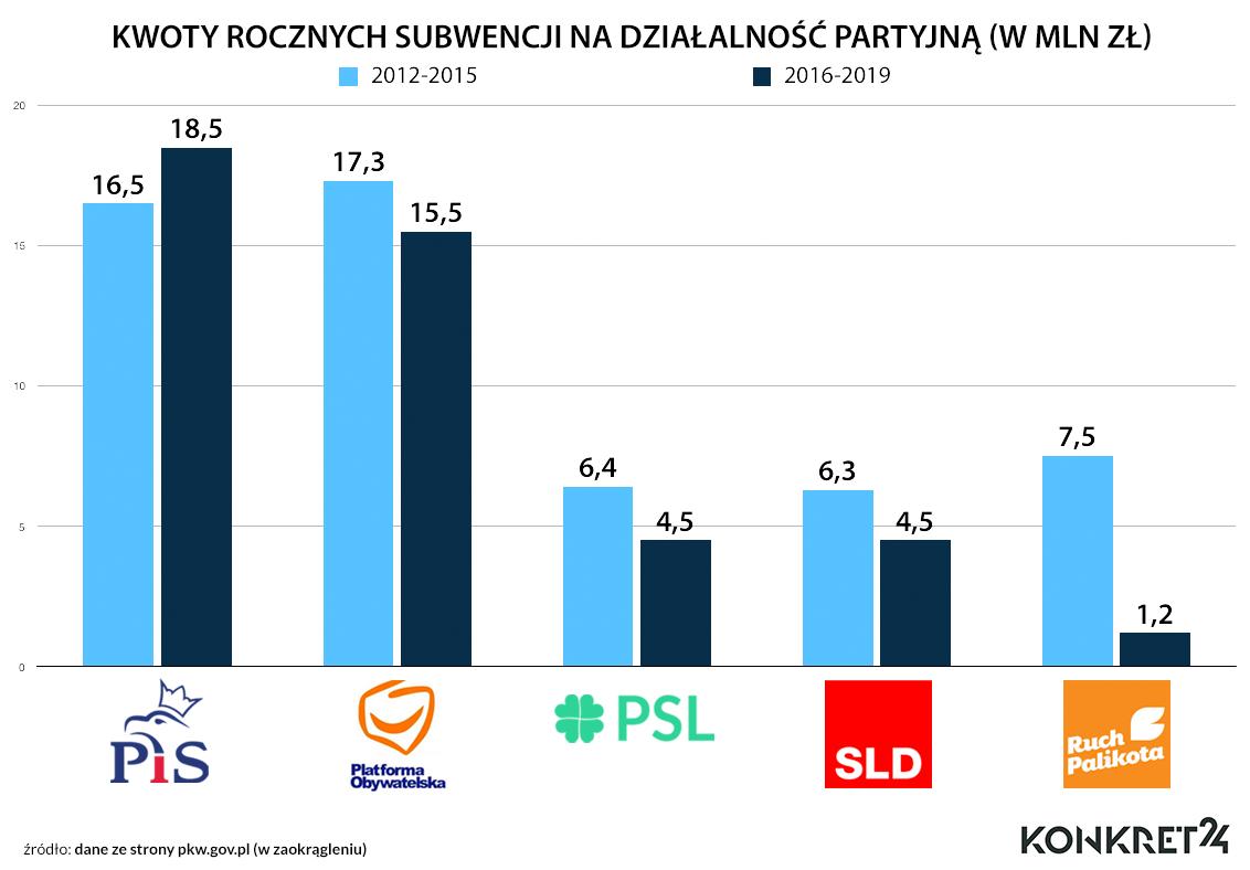 Subwencje budżetowe dla partii politycznych