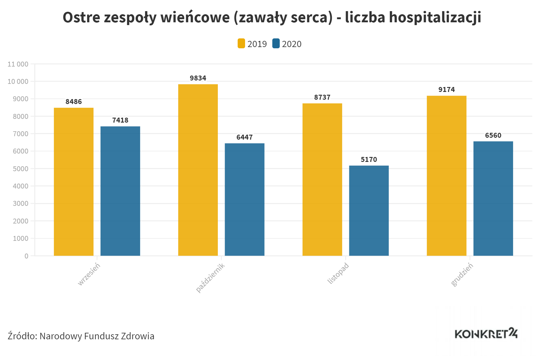 Ostre zespoły wieńcowe (zawały serca) - liczba hospitalizacji