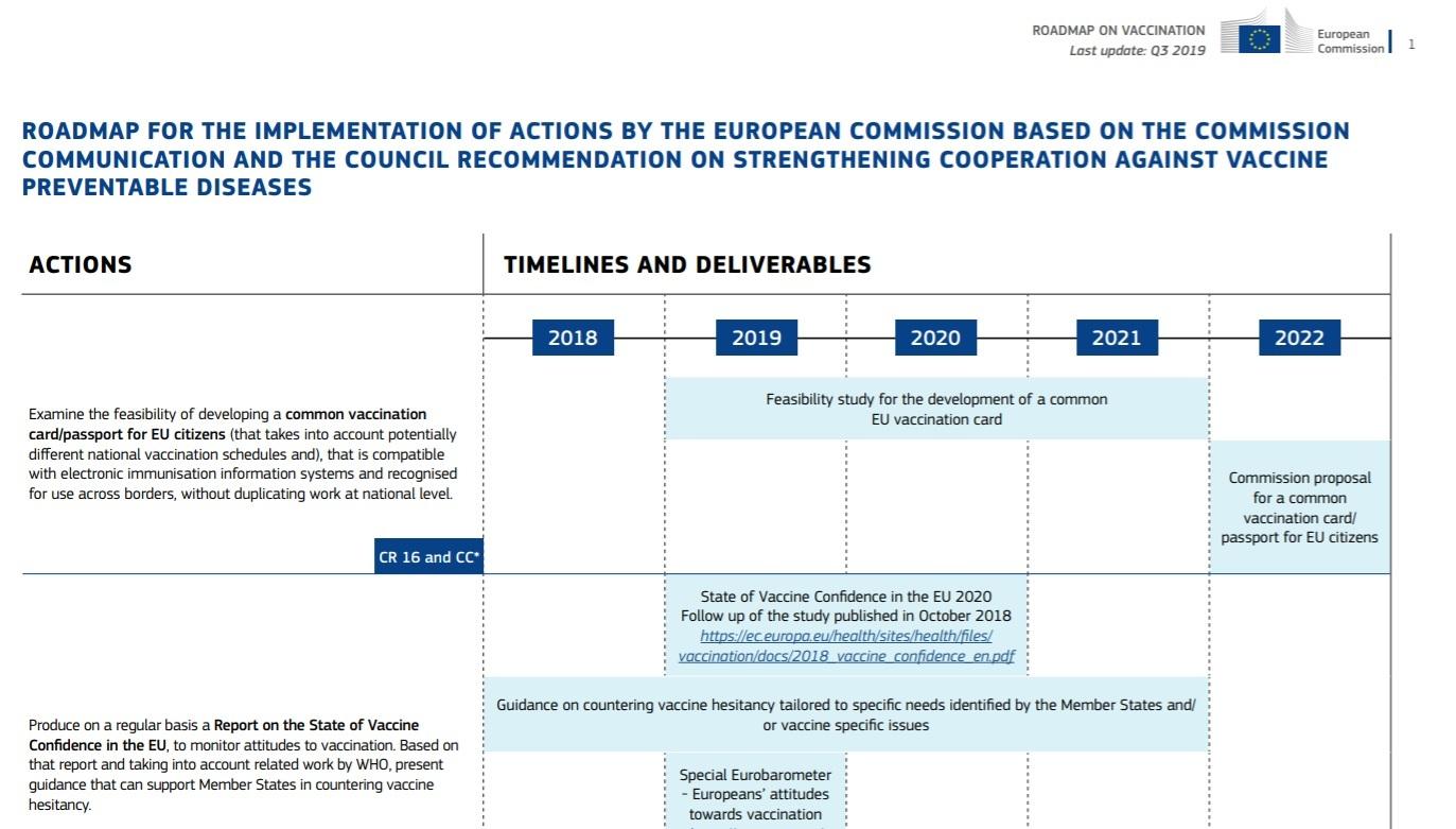 """""""Plan wdrożenia działań Komisji Europejskiej oparty na komunikacie Komisji i zaleceniu Rady w sprawie wzmocnienia współpracy w zwalczaniu chorób, którym można zapobiegać dzięki szczepionkom"""" opublikowano w maju 2019 roku"""