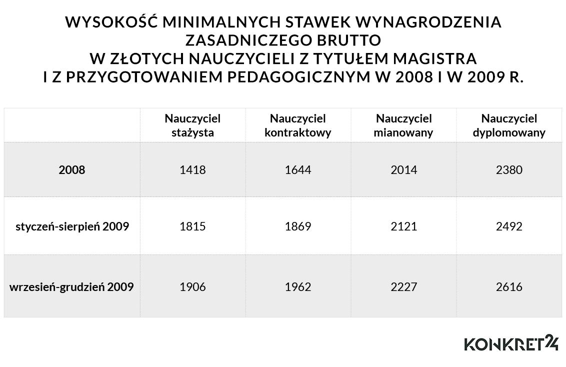 Wysokość minimalnych stawek wynagrodzenia zasadniczego brutto w złotych nauczycieli z tytułem magistra i z przygotowaniem pedagogicznym w 2008 i w 2009 r.