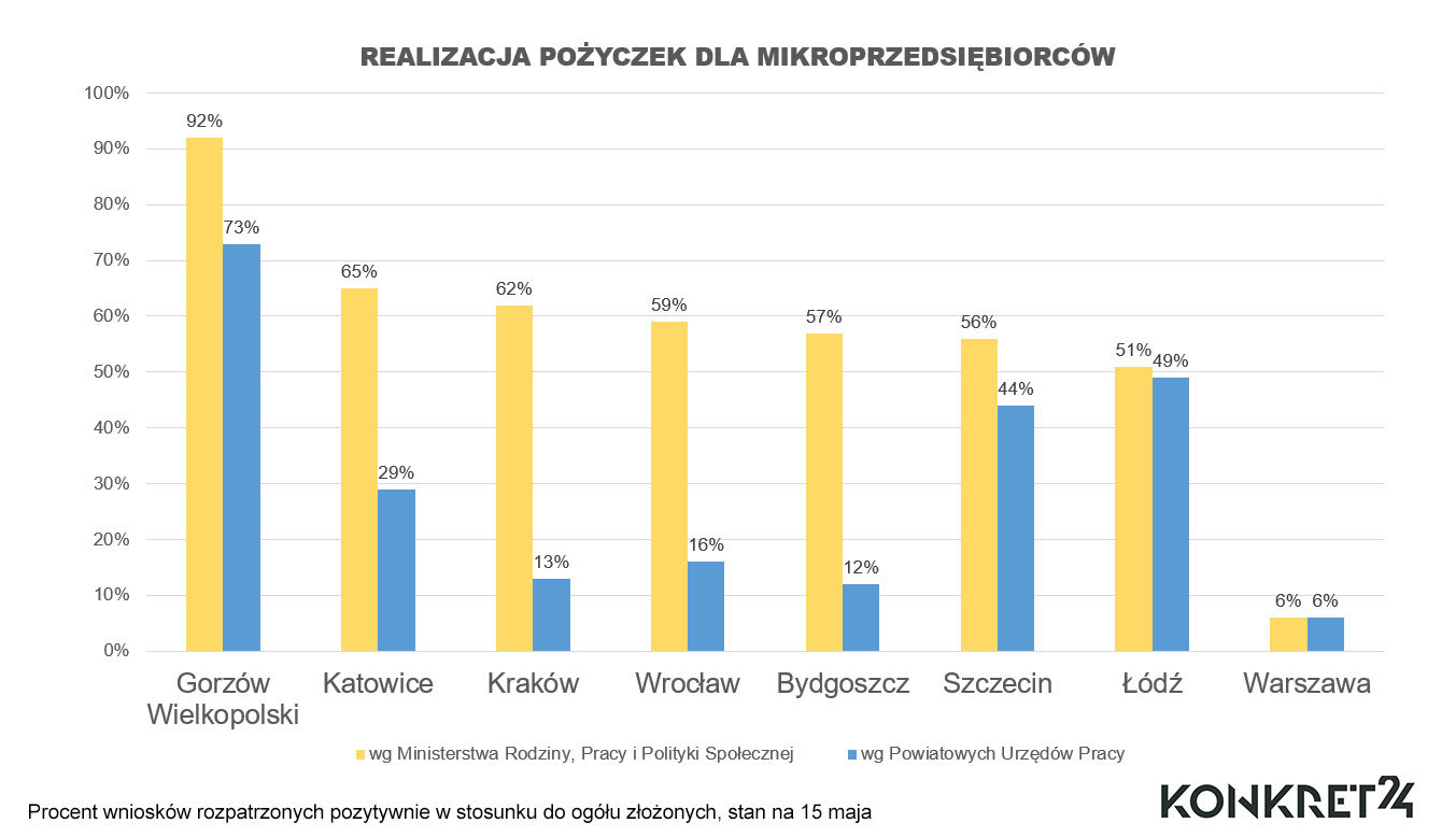Odsetek wniosków o pożyczki rozpatrzonych pozytywnie w miastach wskazanych przez Ministerstwo Rodziny