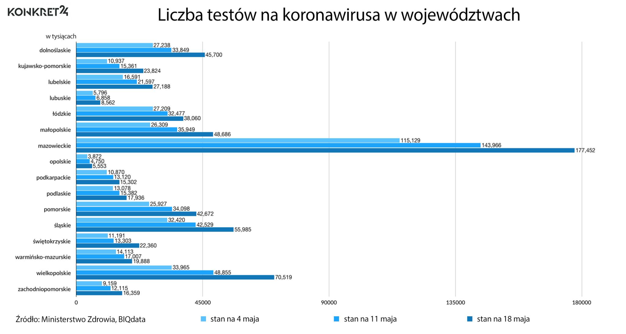 Liczba testów na koronawirusa w województwach