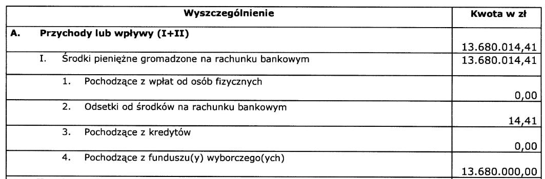 Wpływy komitetu wyborczego Andrzeja Dudy w 2015 roku