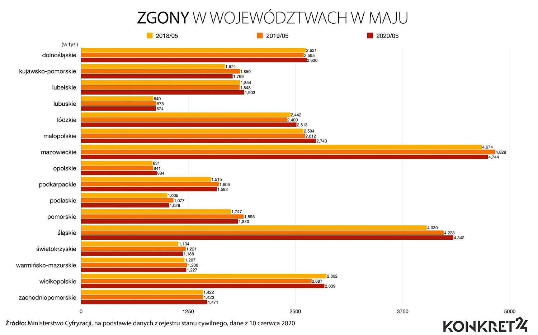 Zgony w maju w województwach (2018-2020)