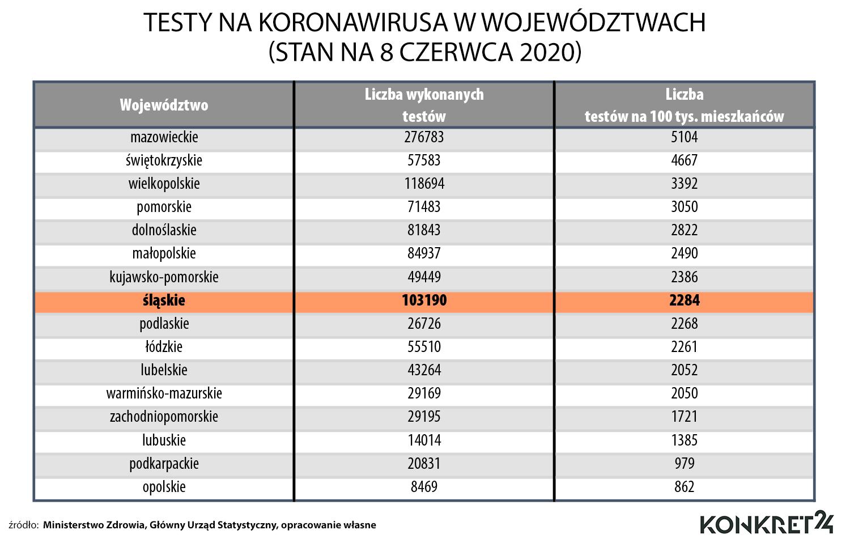 Testy na koronawirusa w województwach (stan na 8 czerwca 2020)