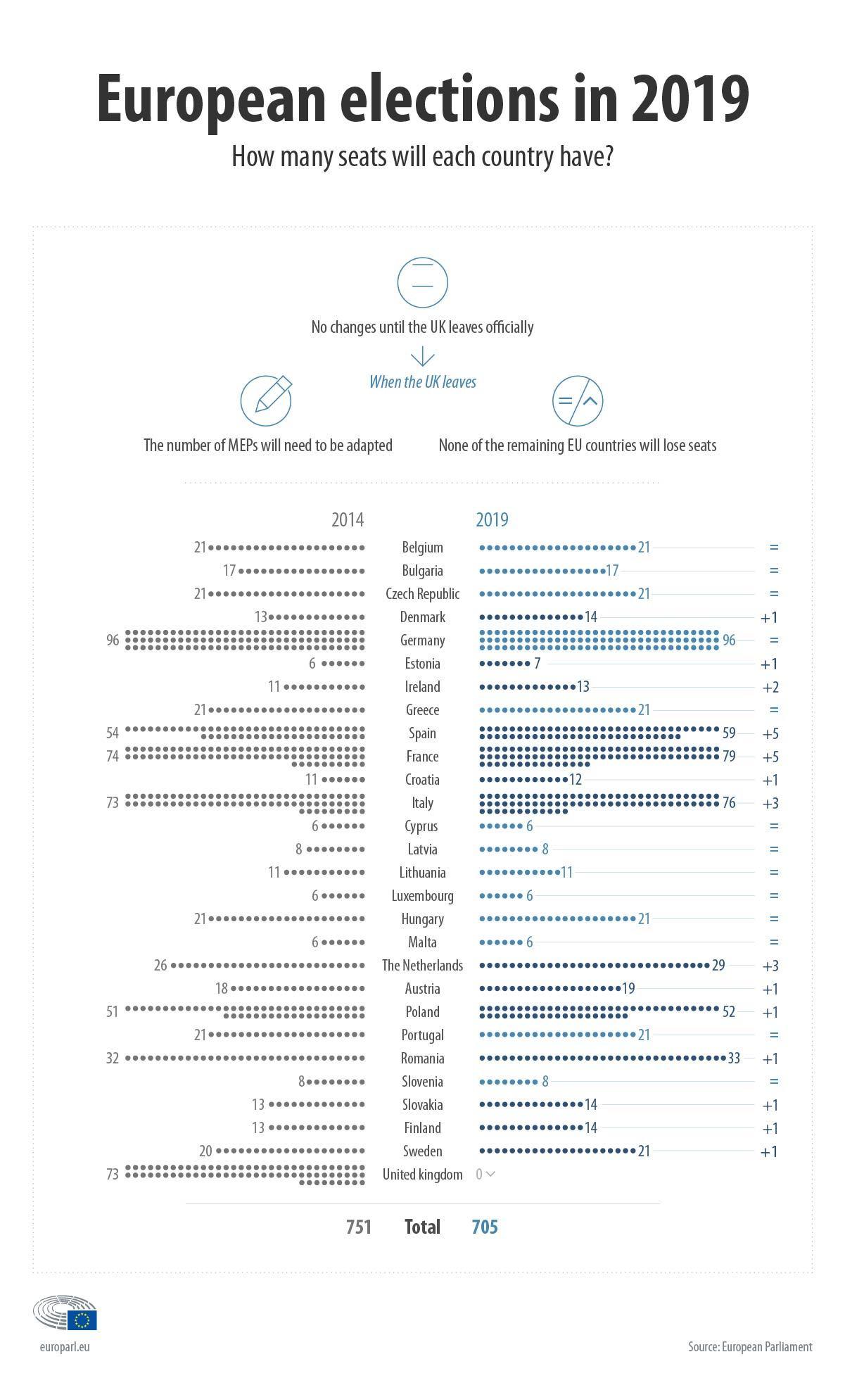Rozdanie miejsc w Euparlamencie