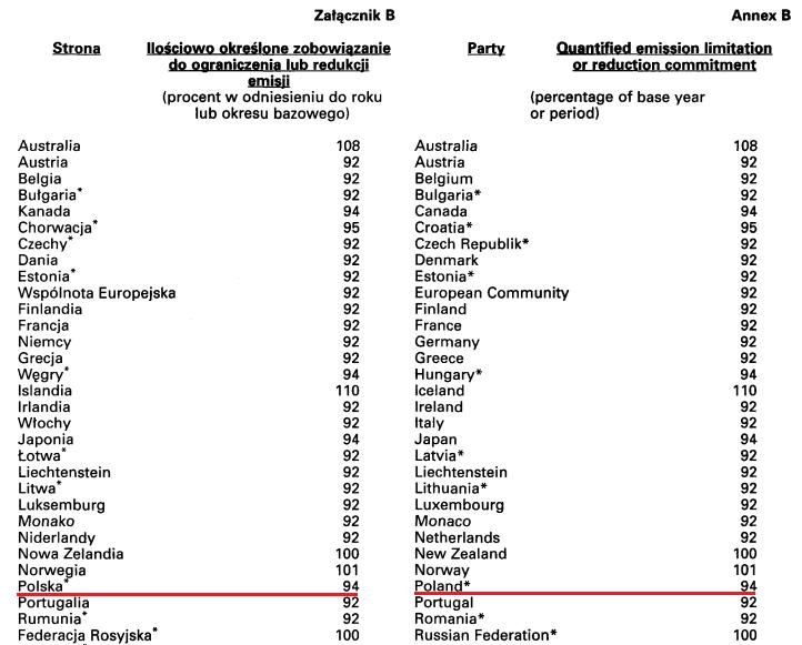 Polskie zobowiązanie na protokole z Kioto