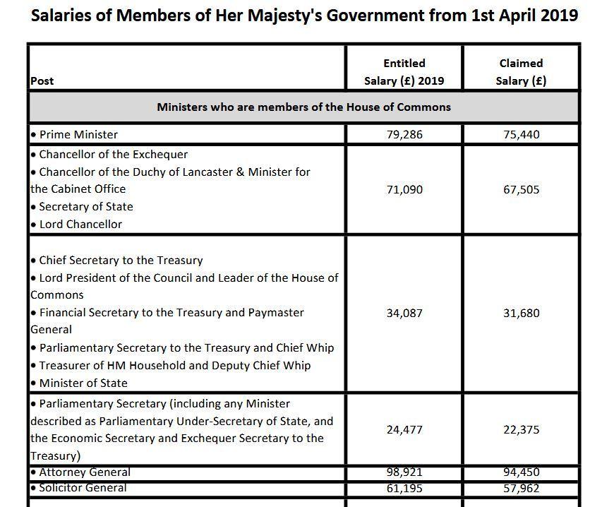 Pensje członków rządu Wielkiej Brytanii
