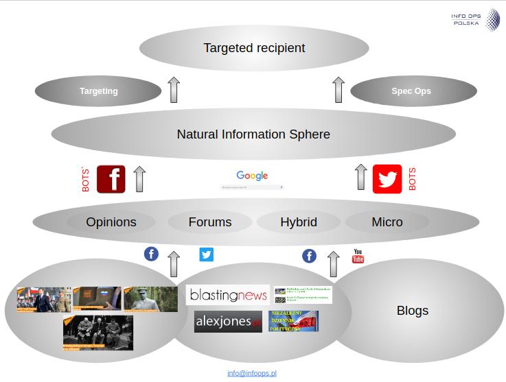 Obrazowe przedstawienie przykładowego modelu dystrybucji