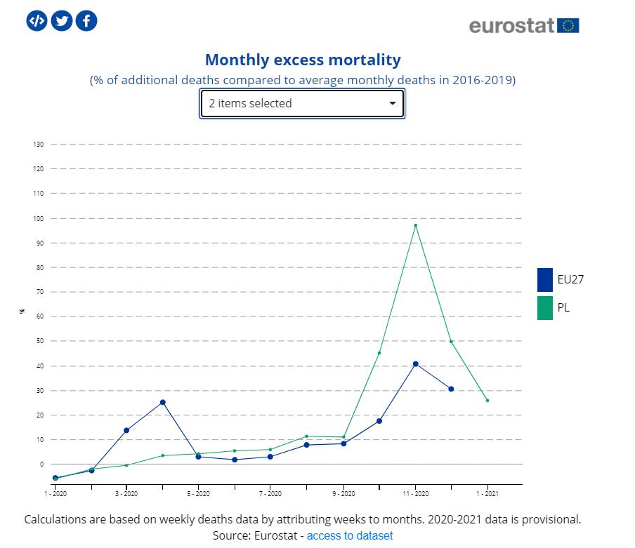 Dynamika nadmiarowych zgonów w Polsce i w Unii Europejskiej od stycznia 2020 do stycznia 2021 roku