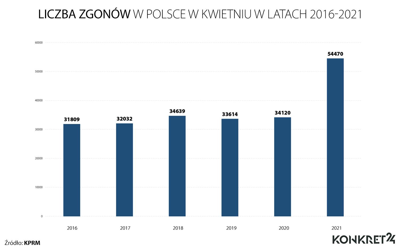 Liczba zgonów w Polsce w kwietniu w latach 2016-2021