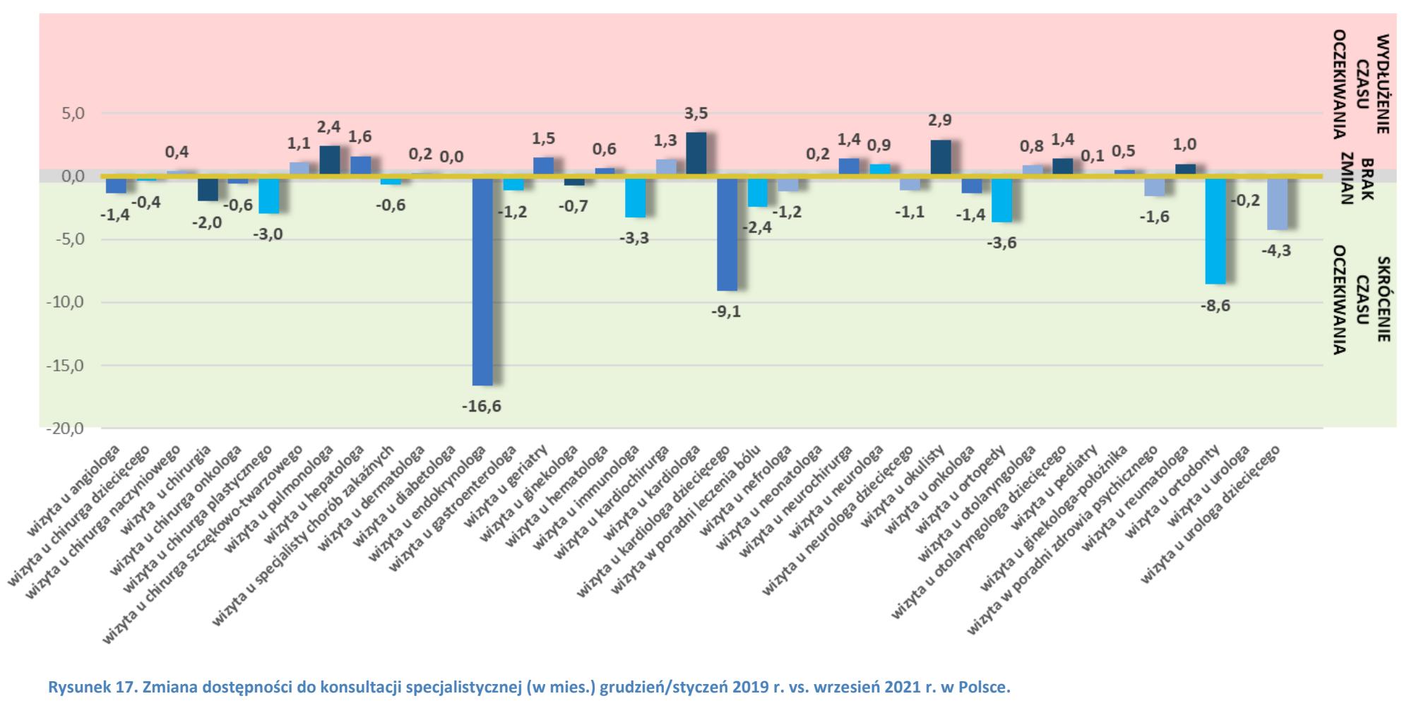 Zmiana średniego czasu oczekiwania do specjalisty w poszczególnych specjalizacjach pomiędzy styczniem 2019 a wrześniem 2021