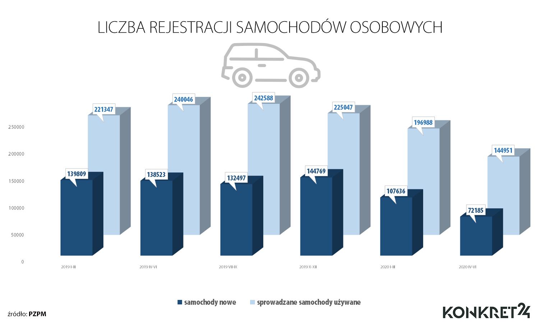 Liczba rejestracji samochodów osobowych