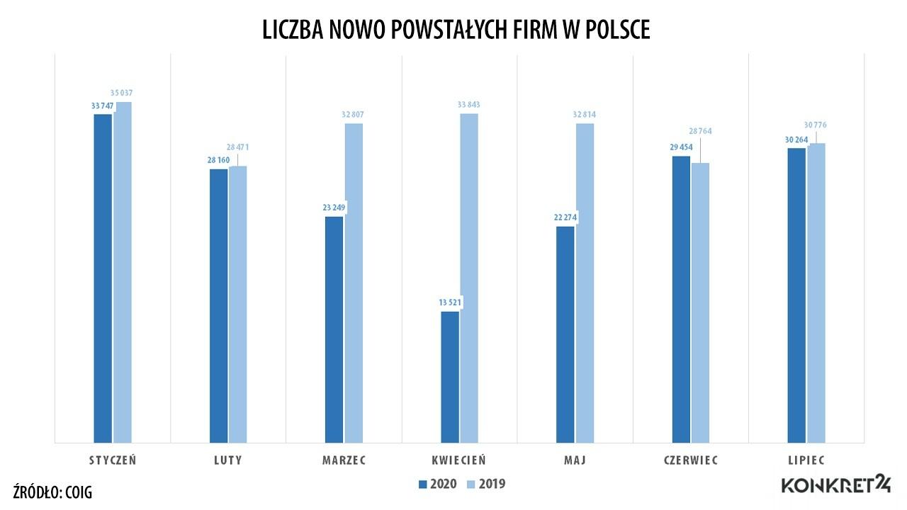 Liczba nowo powstałych firm w Polsce