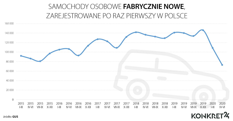 Samochody osobowe fabrycznie nowe zarejestrowane po raz pierwszy w Polsce