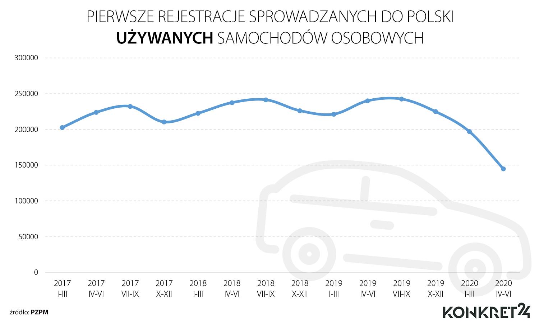 Pierwsze rejestracje sprowadzanych do Polski używanych samochodów osobowych