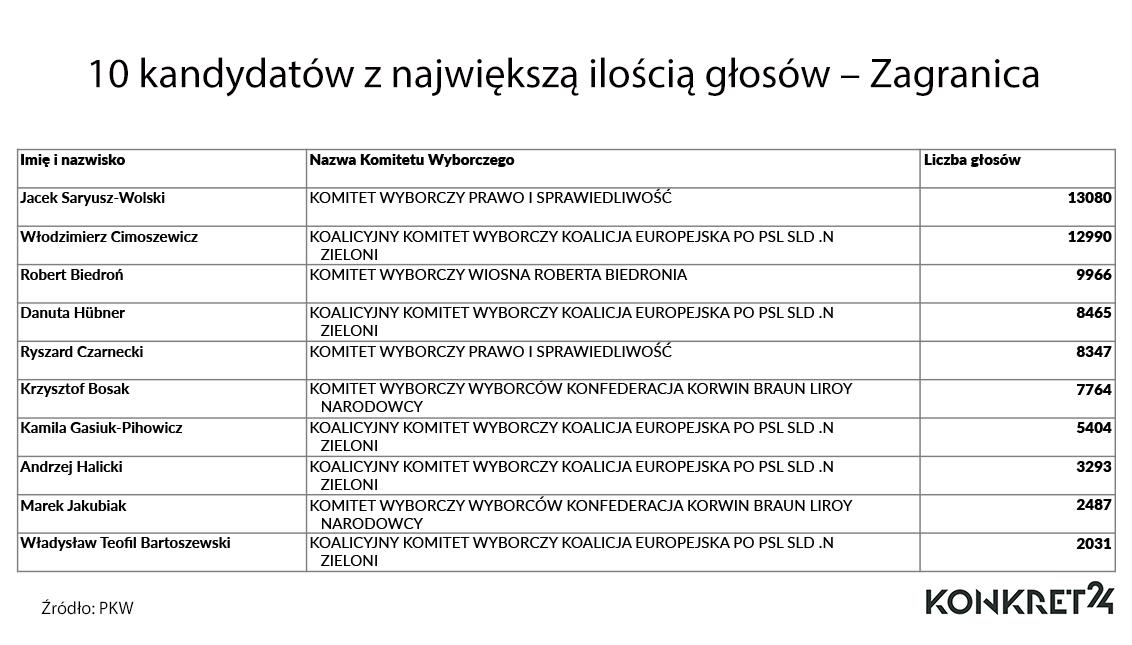 10 kandydatów z największą ilością głosów – Zagranica