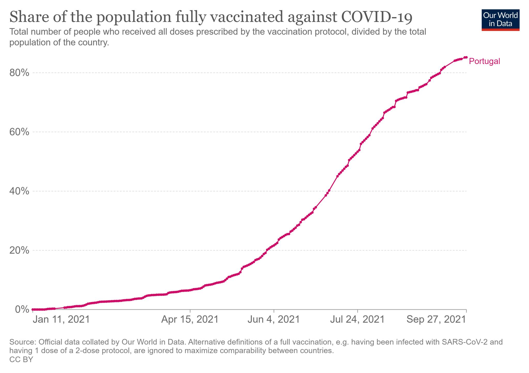 Odsetek mieszkańców Portugalii, którzy przyjęli wszystkie wymagane dawki szczepionki na COVID-19 (stan na 27 września)