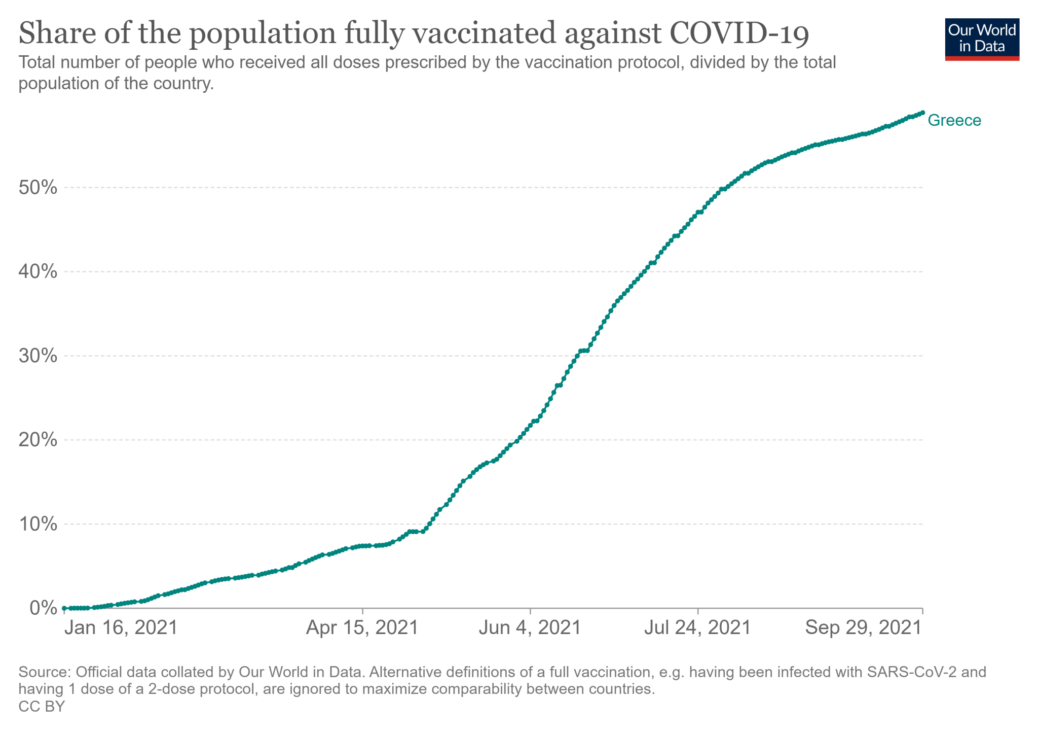 Odsetek mieszkańców Grecji, którzy przyjęli wszystkie wymagane dawki szczepionki na COVID-19 (stan na 29 września)