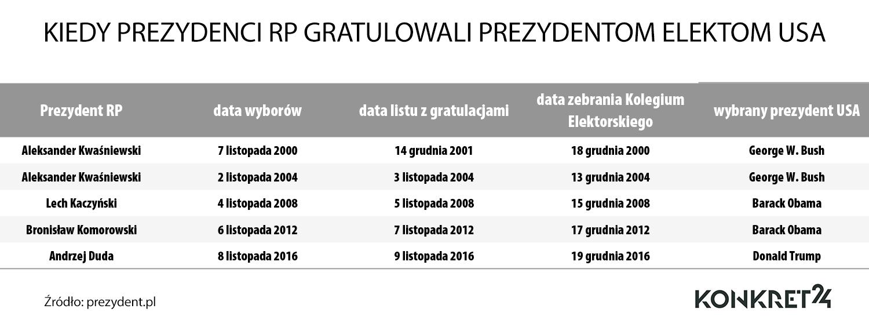 Gratulacje prezydentów Polski dla świeżo wybranych prezydentów USA