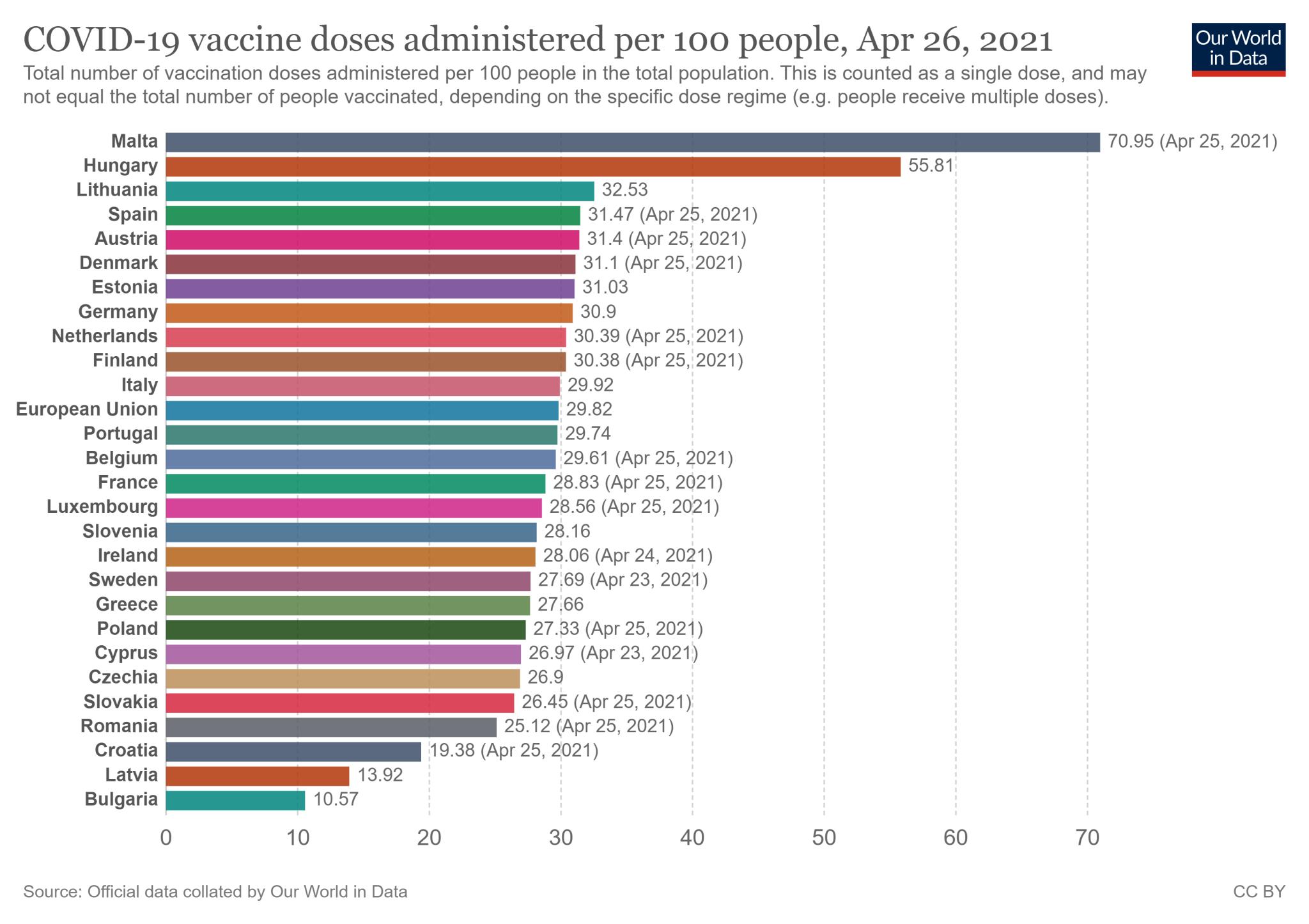 Wskaźnik zaszczepienia w 27 państwach Unii Europejskiej - stan na 26 kwietnia 2021
