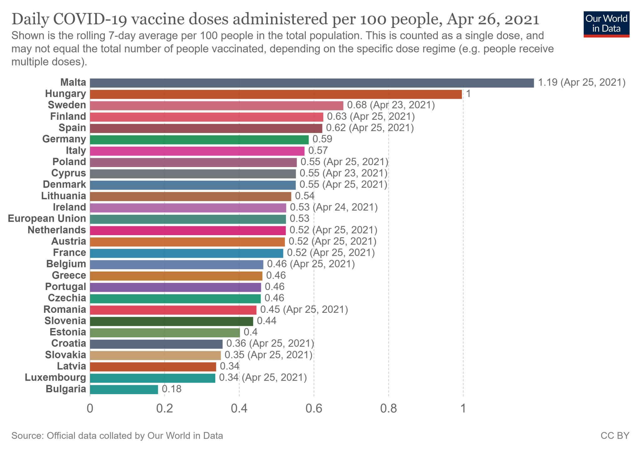 Tygodniowa średnia krocząca wskaźnika zaszczepienia w 27 państwach Unii Europejskiej - stan na 26 kwietnia 2021