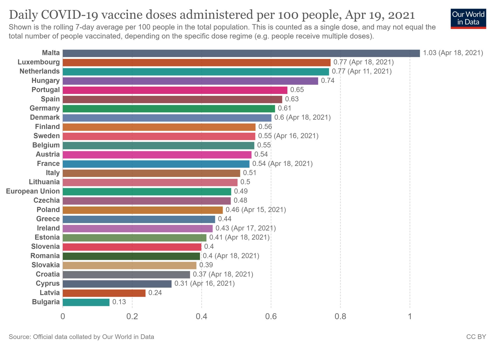 Tygodniowa średnia krocząca wskaźnika zaszczepienia w 27 państwach Unii Europejskiej - stan na 19 kwietnia 2021