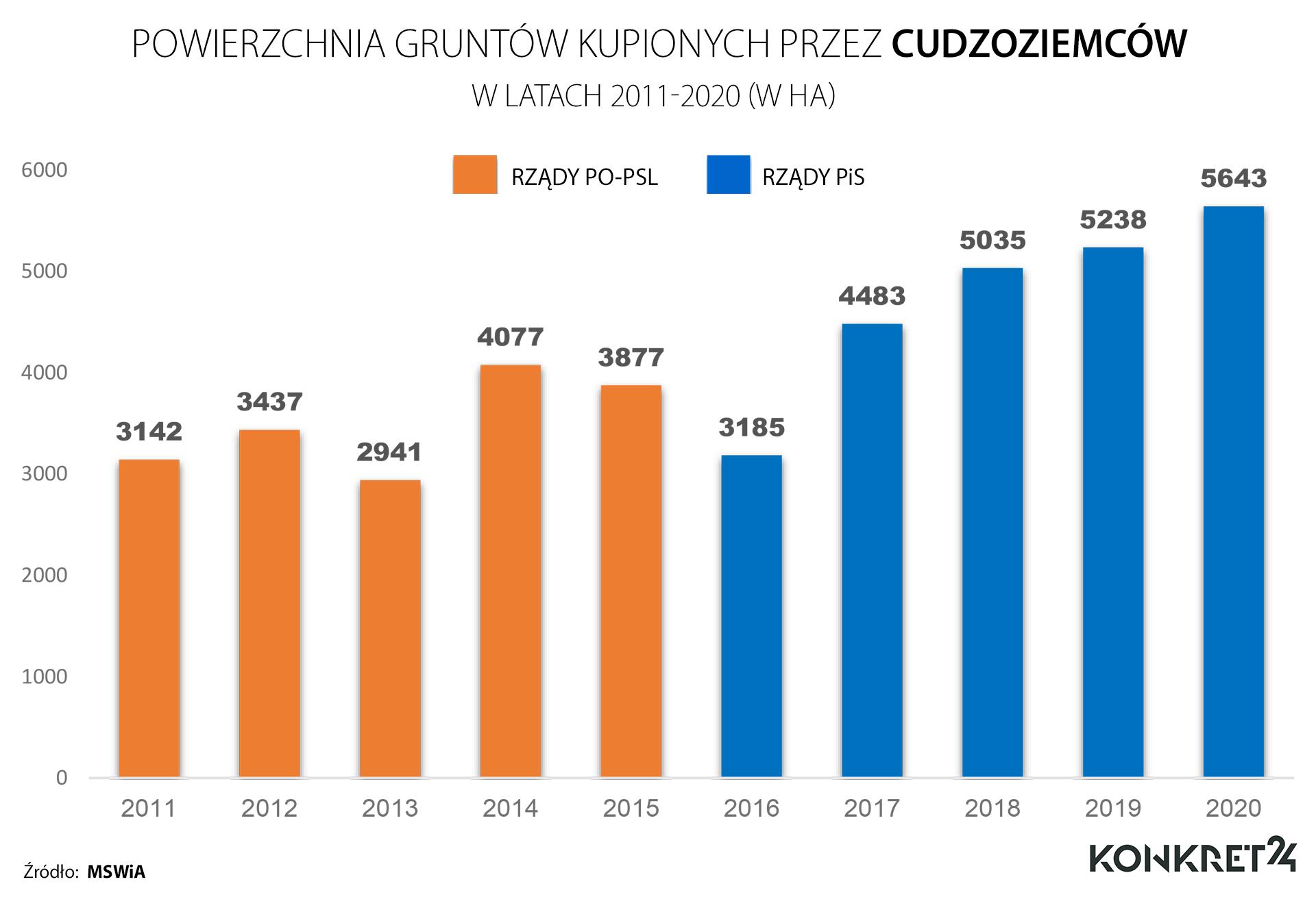 Powierzchnia nieruchomości gruntowych w Polsce kupionych przez cudzoziemców w latach 2011-2020