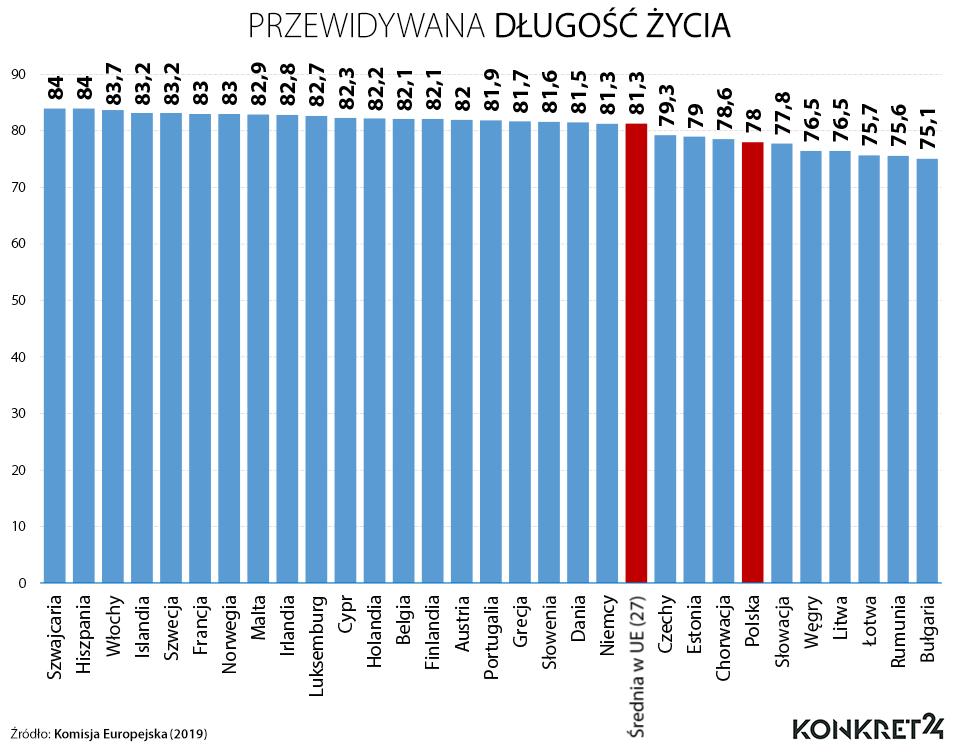 Przewidywana długość życia w krajach Europy