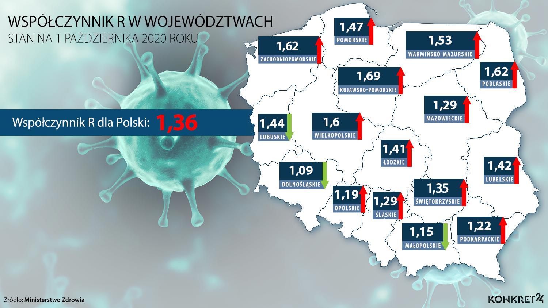 Współczynnik reprodukcji wirusa w Polsce i województwach - stan na 1 października 2020.