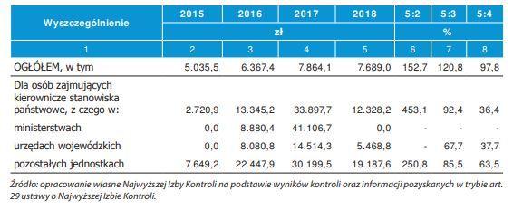 Średnia kwota nagród dla osób na kierowniczych stanowiskach państwowych w 2018 r.