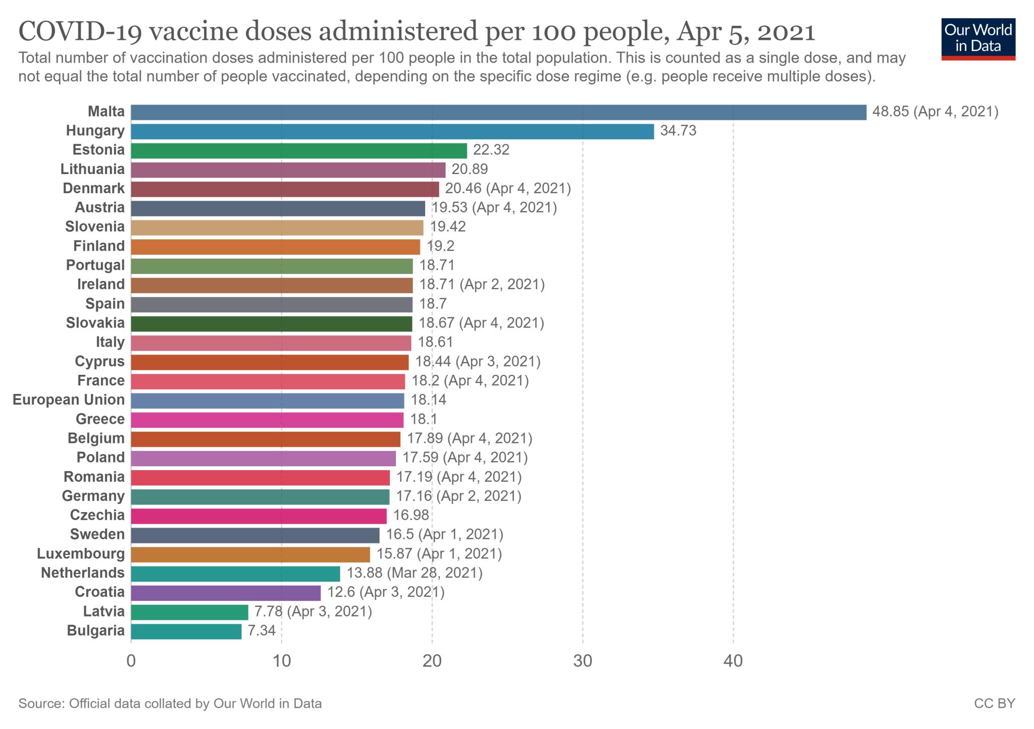Wskaźnik zaszczepienia w 27 państwach Unii Europejskiej - stan na 5 kwietnia 2021