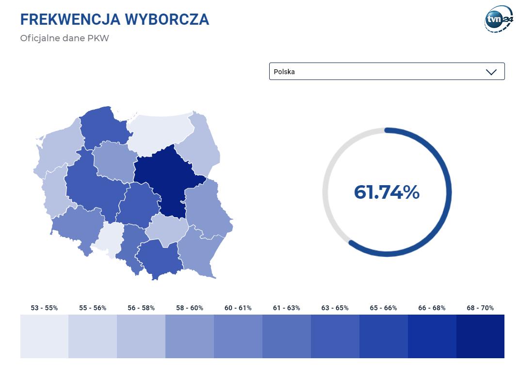 Frekwencja w wyborach do Sejmu wyniosła 61,74 proc.