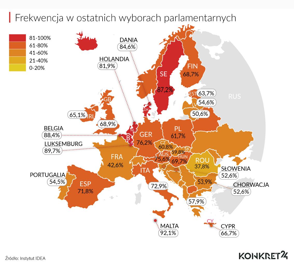 Jak licznie głosuje Europa?